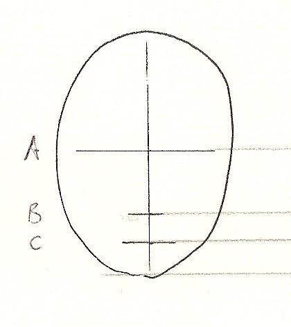 Comment dessiner un visage bien proportionné?