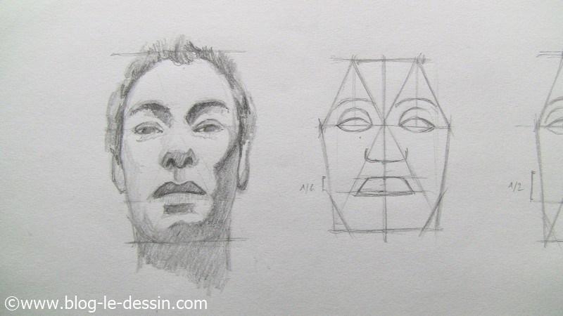 Dessiner Un Portrait De Face Légèrement Penché En Arrière